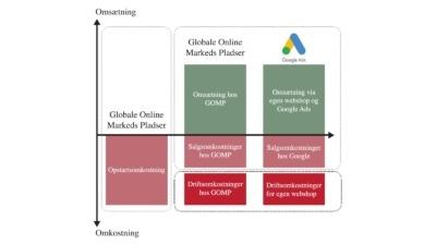 Beregningsmodel 3 - omkostninger for håndtering af ordrer